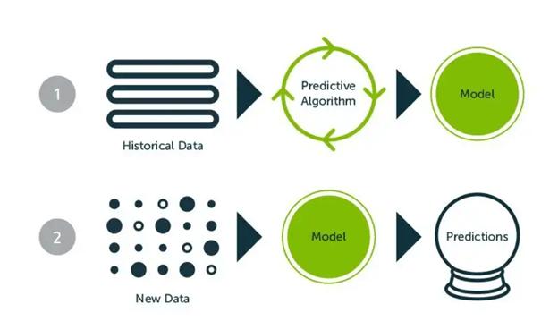 predictive content Algorithm