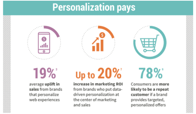 Engage Customers and Improve Personalization