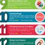 Top 20 Popular WordPress Plugins [an InfoGraphic]