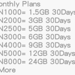 Data Subscription Plans & Codes for Mtn, 9Mobile, Glo & Airtel Nigeria